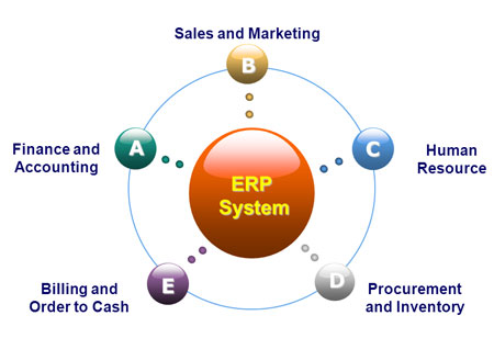 Strategies to Make an Effective Artificial Intelligence Module in ERP Software