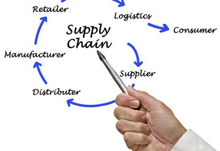 Supply Chain Management Plays a Crucial Role in Businesses