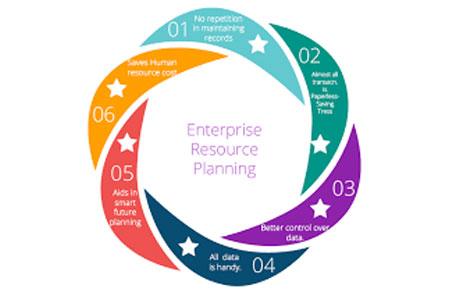 Fundamentals to Increase ERP Efficiency